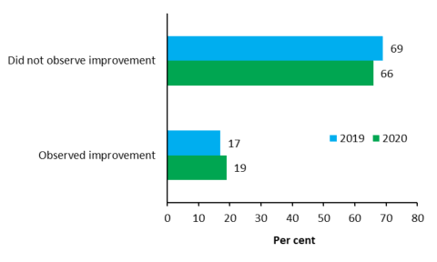 Sideways bar chart showing 2019 and 2020 data for the proportion of consumers and carers who did and did not observe improvement in mental health services in the last 12 months. In 2019 69% of consumers and carers did not observe improvement and 17% did observe improvement. In 2020, 66% of consumers and carers did not observe improvement, and 19% did observe improvement