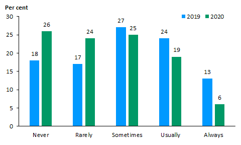 Bar chart showing 2019 and 2020 data for the proportion of consumers and carers who 'never', 'rarely', 'sometimes' 'usually' or 'always' felt treated differently due to mental illness, when accessing mental health services in the last 12 months. In 2019 18% of consumers and carers responded 'never', 17% 'rarely', 27% 'sometimes', 24% 'usually', 13% 'always'. In 2020 26% of consumers and carers responded 'never', 24% 'rarely', 25% 'sometimes', 19% 'usually', 6% 'always'