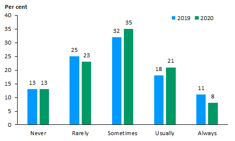 Bar chart showing 2019 and 2020 data for the proportion of consumers and carers who experienced mental health care providers discussing physical health 'never', 'rarely', 'sometimes', 'usually' or 'always' in the past 12 months. In 2019 13% of consumers and carers responded 'never', 25% 'rarely', 32% 'sometimes', 18% 'usually', 11% 'always'. In 2020, 13% of consumers and carers responded 'never', 23% 'rarely', 35% 'sometimes', 21% 'usually', 8% 'always'
